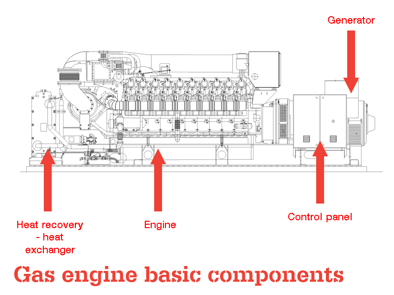 silent Gas Engine generator